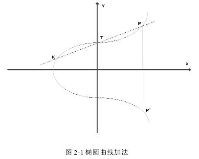 圖 2-1 橢圓曲線加法