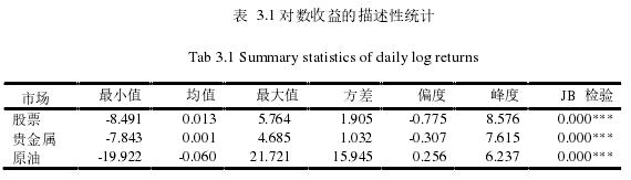 表 3.1 对数收益的描述性统计