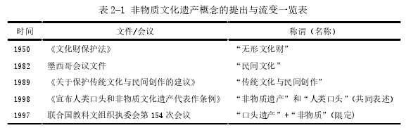表 2-1 非物质文化遗产概念的提出与流变一览表