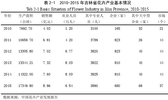 表 2-1 2010-2015 年吉林省花卉产业基本情况