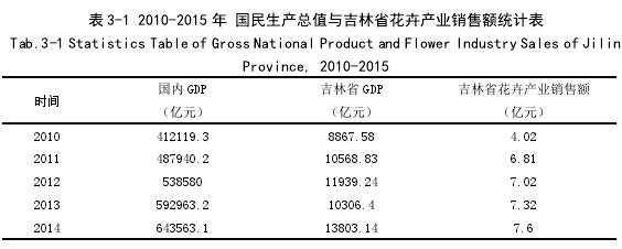 表 3-1 2010-2015 年 国民生产总值与吉林省花卉产业销售额统计表