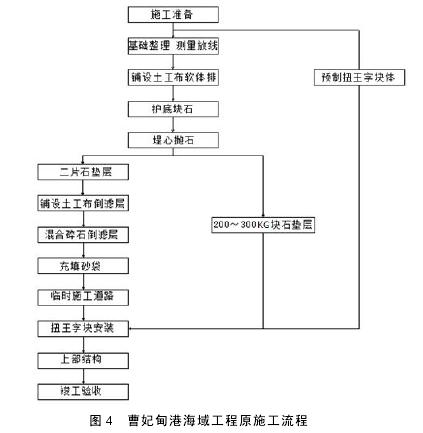 图 4 曹妃甸港海域工程原施工流程