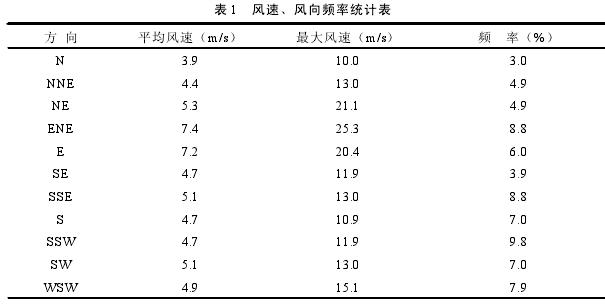 表 1 风速、风向频率统计表