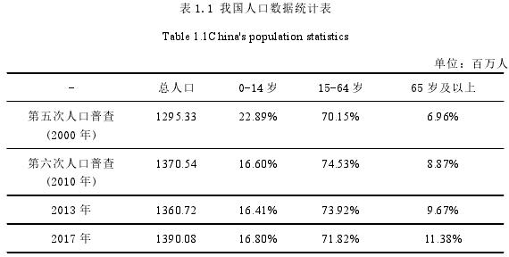 表 1.1 我国人口数据统计表