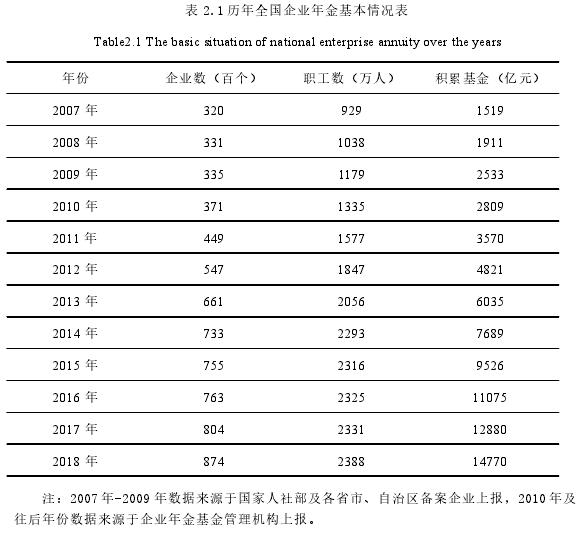 表 2.1 历年全国企业年金基本情况表