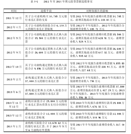 表 4-1 2011 年至 2014 年博元投资票据造假事实