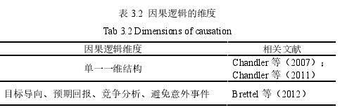 表 3.2 因果逻辑的维度