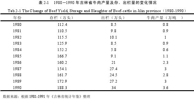 表 2-1 1980—1990 年吉林省牛肉产量及存、出栏量的变化情况Tab.2-1 The Change of Beef Yield, Storage and Slaughter of Beef-cattle in Jilin province