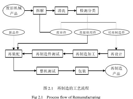 图 2.1 再制造的工艺流程