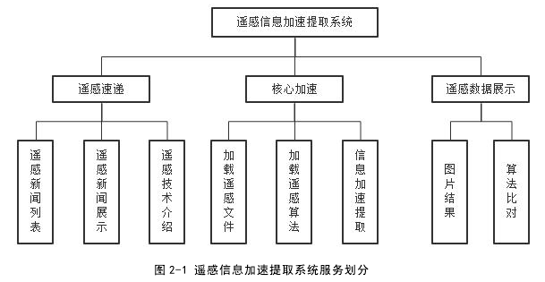 图 2-1 遥感信息加快提取体系办事别离