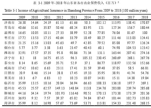 表 3-1 2009 年-2018 年山东省各市农业保费支出(百万)