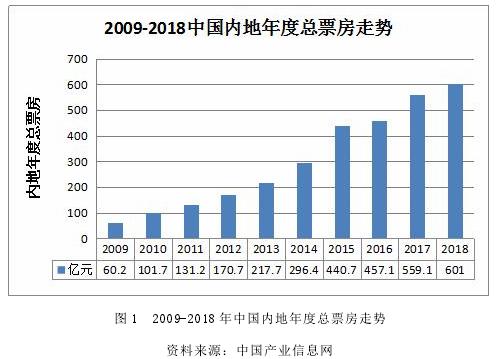 图 1 2009-2018 年中国内地年度总票房走势