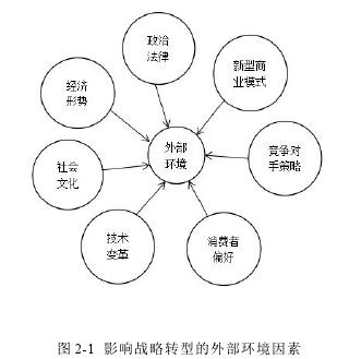 图 2-1 影响战略转型的外部环境因素