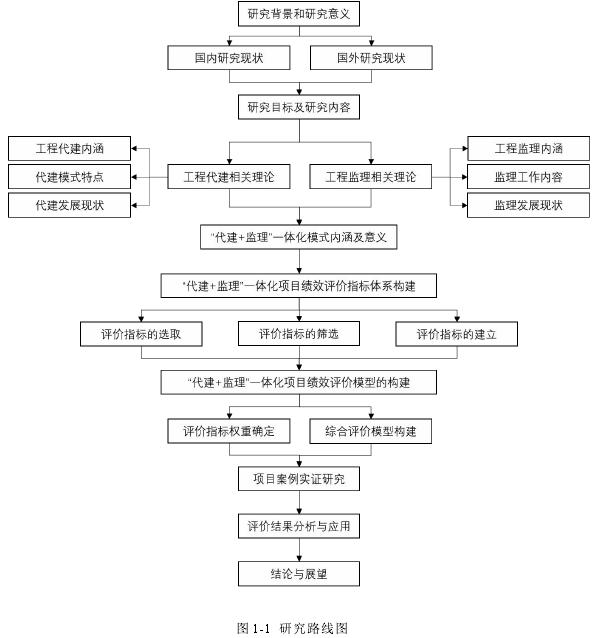 图 1-1 研究路线图
