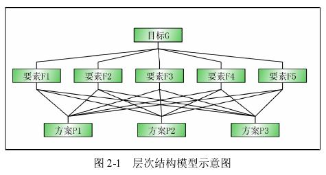 图 2-1 层次结构模型示意图