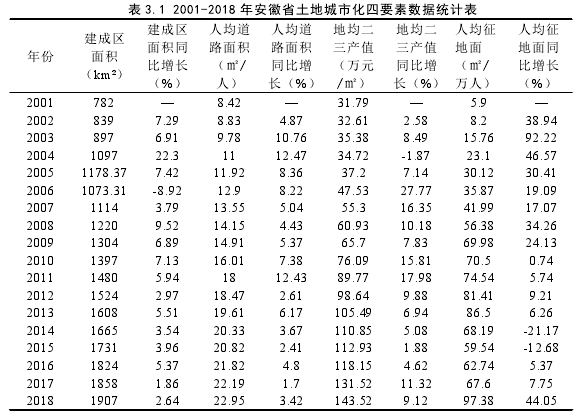 表 3.1 2001-2018 年安徽省土地城市化四要素数据统计表