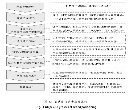 图 2-1 品牌定位的步骤及流图 2-1 品牌定位的步骤及流程
