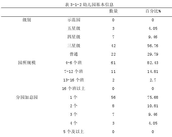 表 3-1-2 幼儿园根基信息