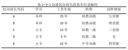 表 2-4-2 访谈民办园长的根基信息编码