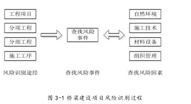 图 3-1 桥梁建设项目风险识别过程