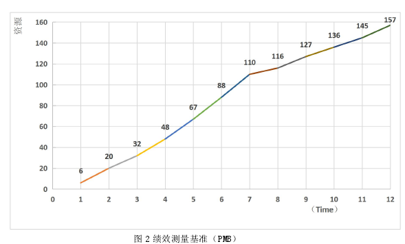 图 2 绩效测量基准(PMB)