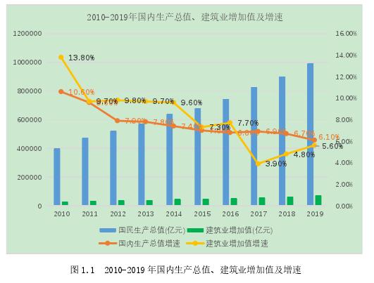 图 1.1 2010-2019 年国际出产总值、建筑业增添值及增速