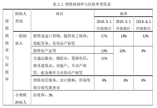 表 2.1 增值税税率与征收率变更表