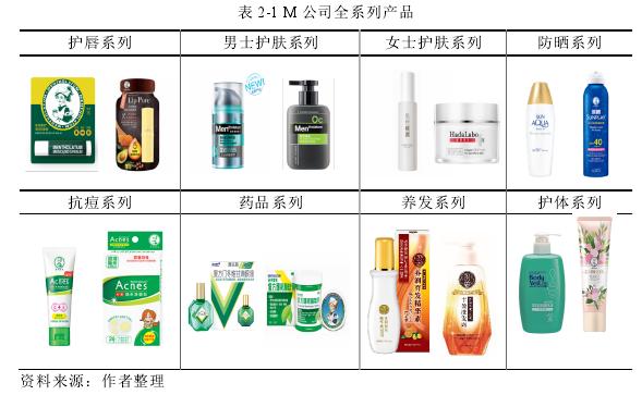 表 2-1 M 公司全系列产品