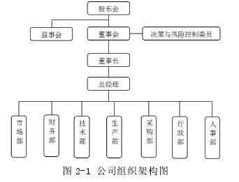 图 2-1 公司组织架构图