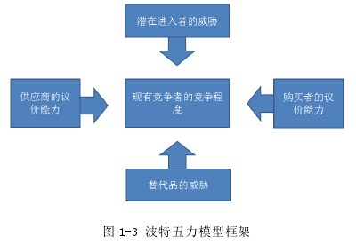 图 1-3 波特五力模子框架