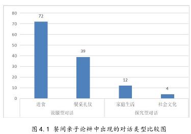 图 4.1 餐间亲子论辩中显现的对话范例比拟图