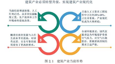 图 2.1 建筑产业当前形势
