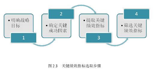 图 2.3 关键绩效指标选取步骤