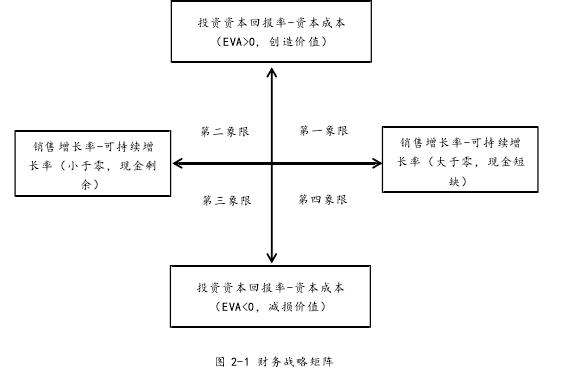 图 2-1 财务战略矩阵