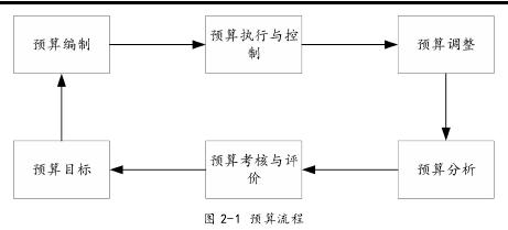 图 2-1 估算流程