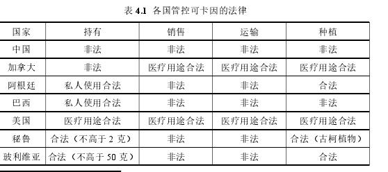 表 4.1 各国管控可卡因的法律