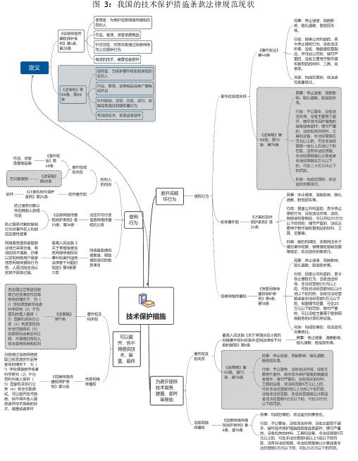 图 3:我国的技术保护措施条款法律规范现状