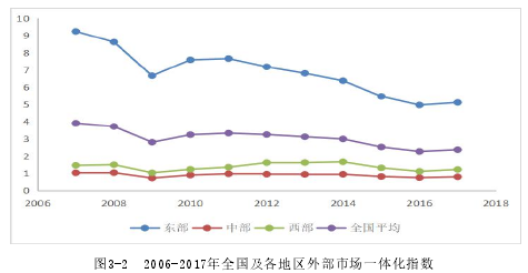 图3-2 2006-2017年全国及各地区外部市场一体化指数