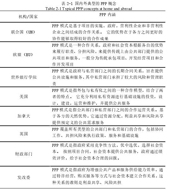 表 2-1 国内外典型的 PPP 概念