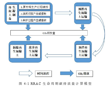 图 4-1 RRAC 性命周期碳排放量计较模子