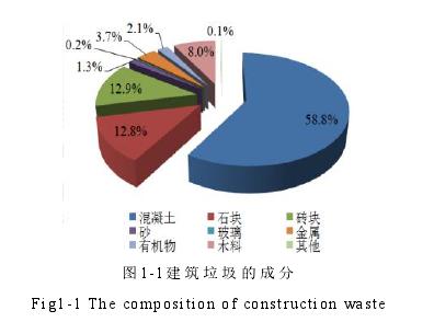 图1-1建筑渣滓的成份