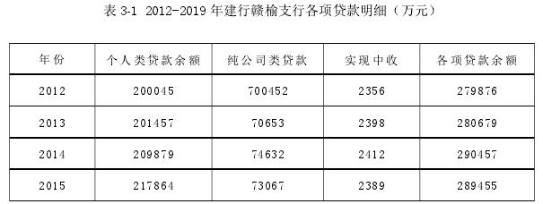 表 3-1 2012-2019 年建行赣榆支行各项贷款明细(万元)