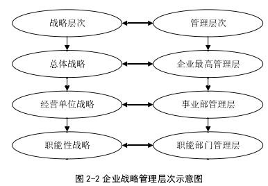 图 2-2 企业计谋办理条理表示图