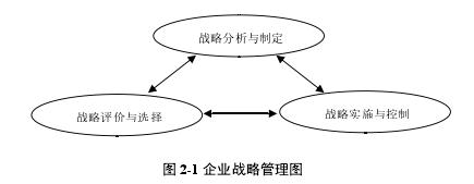 图 2-1 企业计谋办理图