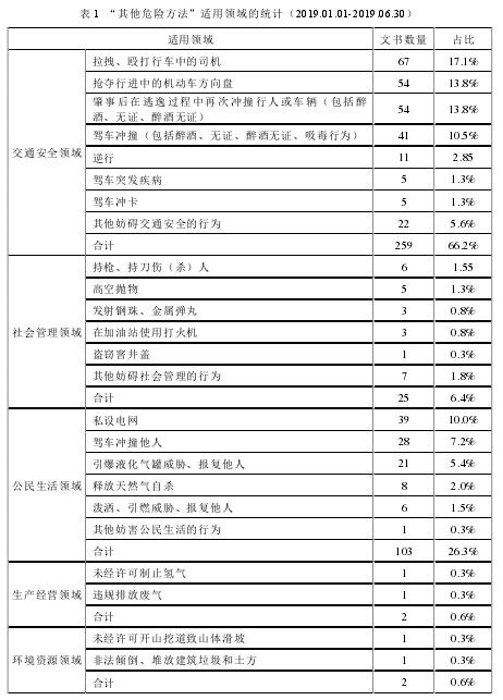 """表 1 """"其余风险体例""""合用范畴的统计(2019.01.01-2019.06.30)"""