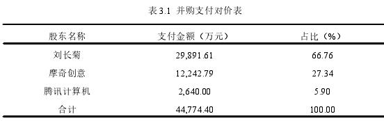 表 3.1 并购支出对价表