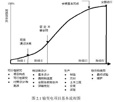 图 2.1 输变电名目根基流程图