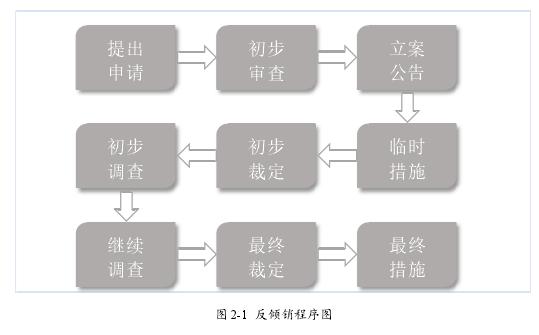 图 2-1 反推销法式图