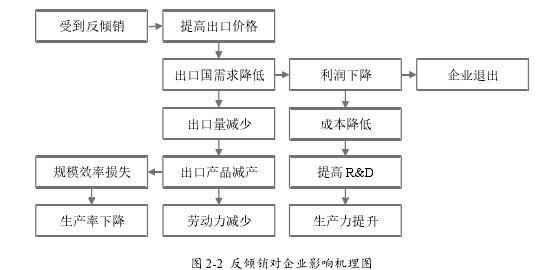图 2-2 反推销对企业影响机理图