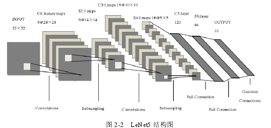 图 2-2 LeNet5 结构图